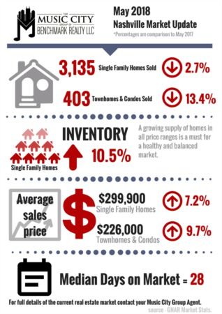 Inventory Increases Across Middle Tennessee Housing Market