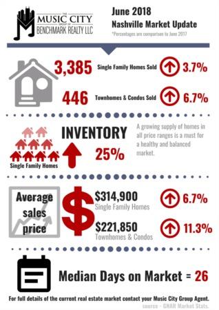 June Temperatures Bring Healthy Home Sales