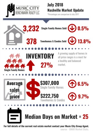 Middle Tennessee Housing Inventory Continues to Rise