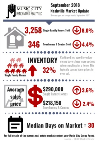 Sales Slow Regionally in September