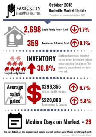 Inventory Stays Strong Across Middle Tennessee