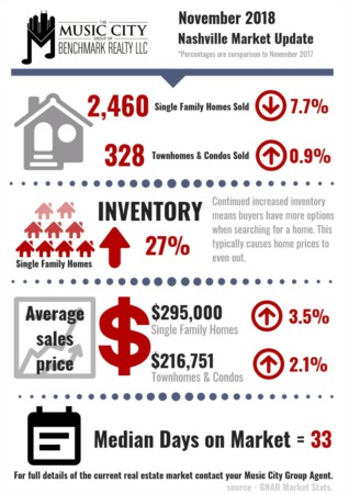 November Homes Sales Show Moderate Decrease