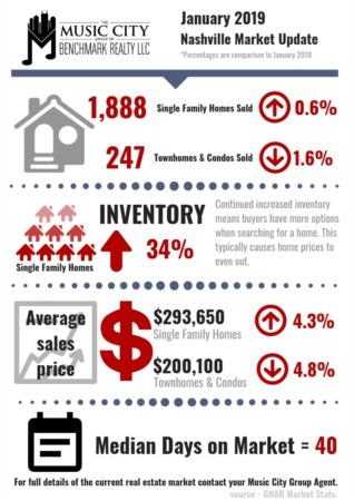 January Home Sales Lay Strong Foundation