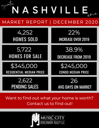 Despite Uncertain Times, 2020 Housing Market Thrived