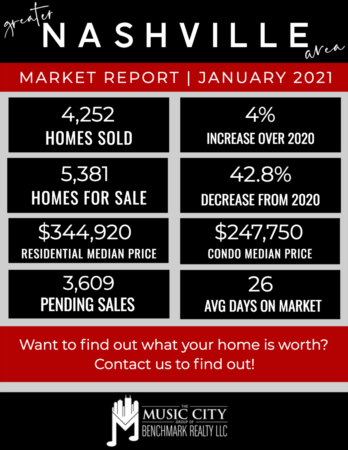 January's Numbers Are In! Home Sales Strong in 2021