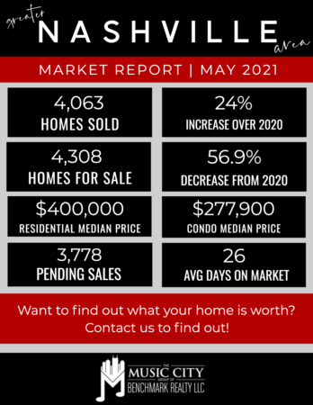 Homes Sales Rise Moving Into Summer