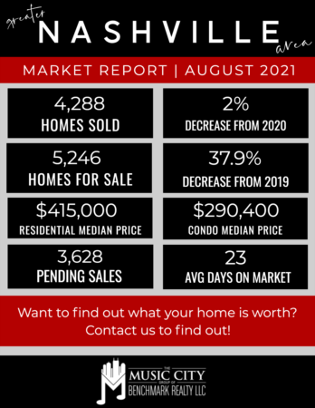 August Numbers Indicate the Seller's Market is Here to Stay