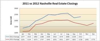 Here's the Nashville Real Estate Market Report for October 2012