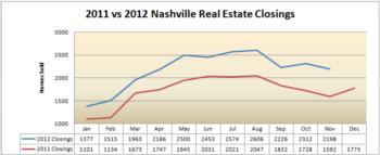 Here's the Nashville Real Estate Market Report – November 2012