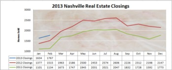Just Released! Nashville Real Estate Market Report - March 2013
