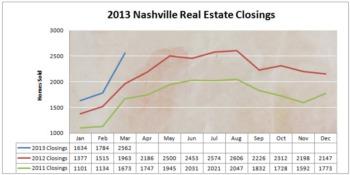 Amazing!  Nashville Home Sales Skyrocket - April 2013 Market Report