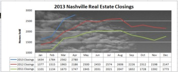 Can You Believe This Market?  Nashville Real Estate Report for May 2013