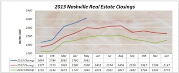Can You Say Off the Charts?  Nashville Real Estate Report - June 2013