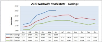 These Buyers and Sellers Got Results!  Nashville Real Estate Report July 2013