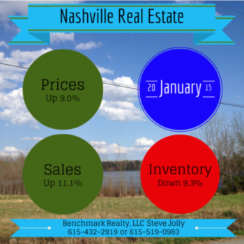 These Projects Bring the Best Returns in Nashville