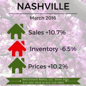 No slowdown in sight for our fast-paced Nashville real estate market