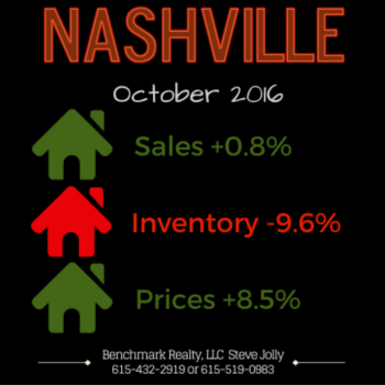 This is the future of the Nashville Real Estate Market