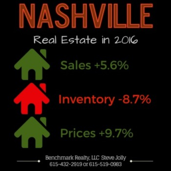 How strong was Nashville in 2016?