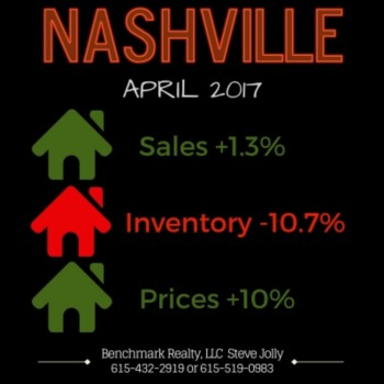 Are These Signs Of A Slowdown In The Nashville Market?