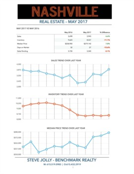 Was my April Market Report Fake News?