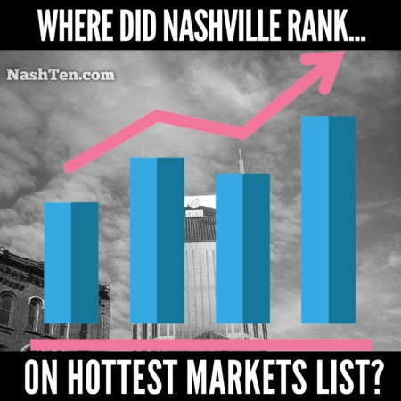 Did Nashville Rank on the Hottest Markets List?