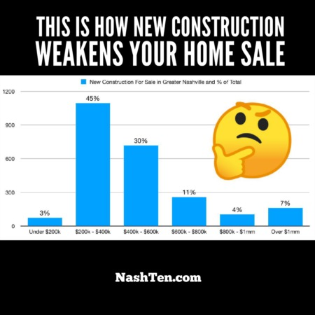 This is how New Construction weakens your home sale