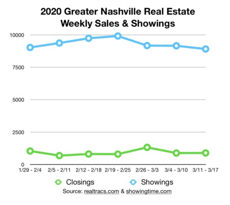 Here's some good news about Nashville