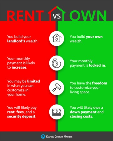Top 4 Reasons Why Buying is Better than Renting a Home