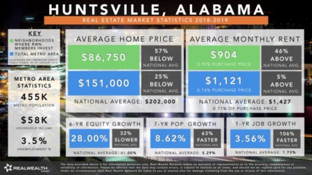 Why Invest in Huntsville Real Estate?