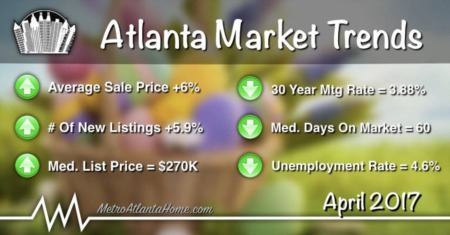 April 2017 Atlanta Real Estate Market Update