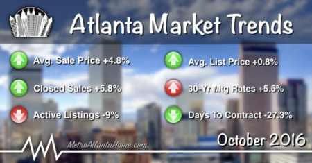 October 2016 Atlanta Real Estate Market Update