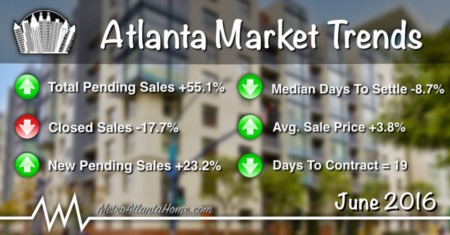 June 2016 Atlanta Real Estate Market Update