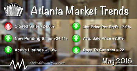 May 2016 Atlanta Real Estate Market Update