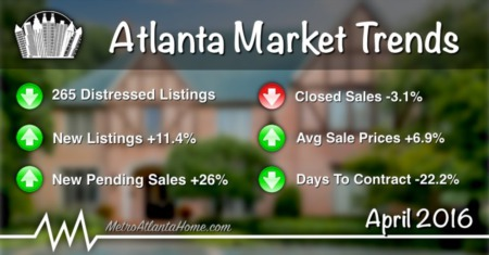 April 2016 Atlanta Real Estate Market Update