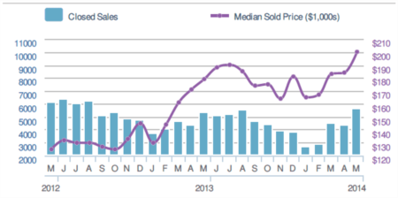Real Estate Market Update - June 2014