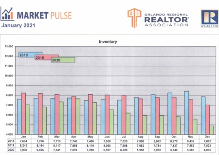 Orlando Regional Realtor Association Market Pulse - December Stats