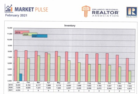 Orlando Regional Realtor Association Market Pulse - January Stats