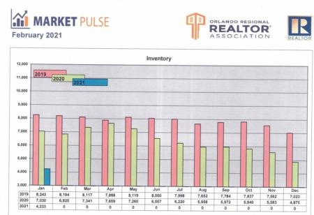 Orlando Regional Realtor Association Market Pulse - January Stats