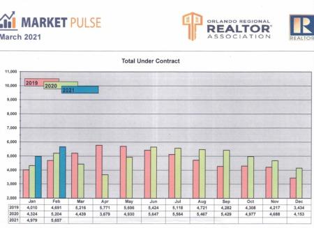 Orlando Regional Realtor Association Market Pulse - February Stats
