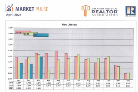 Orlando Regional Realtor Association Market Pulse - March