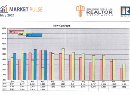 Orlando Regional Realtor Association Market Pulse - April