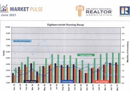 Orlando Regional Realtor Association Market Pulse - May