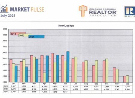 Orlando Regional Realtor Association Market Pulse - June