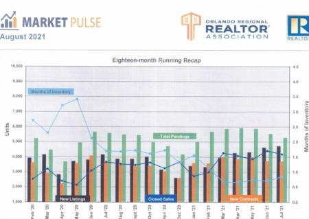 Orlando Regional Realtor Association Market Pulse - July