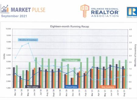 Orlando Regional Realtor Association Market Pulse - August