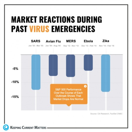 Don't Panic!  Past Stock Markets Reactions Are A Great Indicator