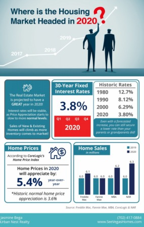 Where is the Housing Market Headed in 2020? [INFOGRAPHIC]