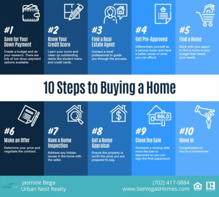10 Steps to Buying a Home [INFOGRAPHIC] 2020
