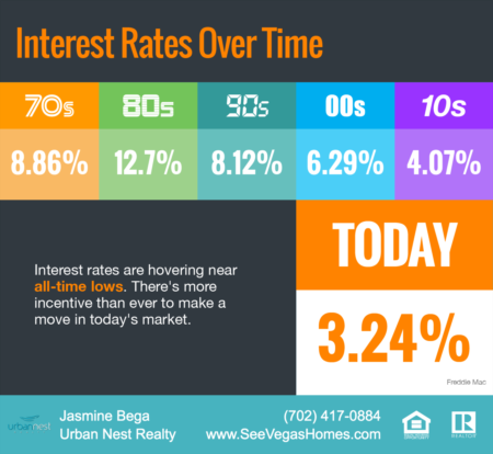 Interest Rates Hover Near Historic All-Time Lows [May 2020]