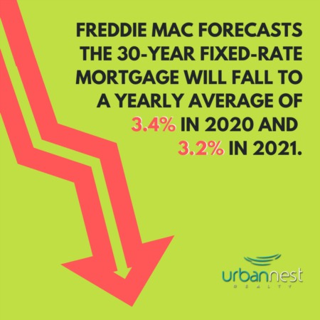 Freddie Mac Forecasts The 30-Year Fixed-Rate Mortgage Will Fall | June 2020